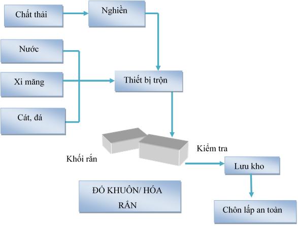 Quy trình xử lý ổn định hóa rắn tại công ty môi trường Cao Gia Quý